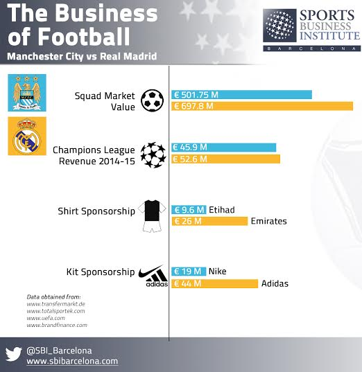 Infographic-MCFC-RM