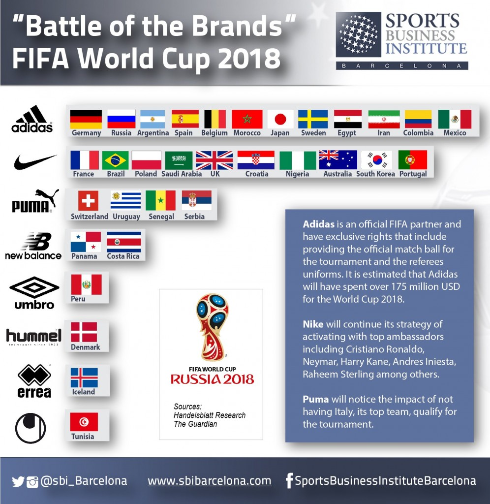 Battle of the brands, FIFA World Cup 2018