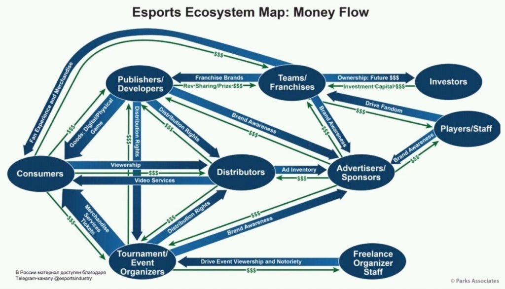 eSports Ecosystem Map: Money flow